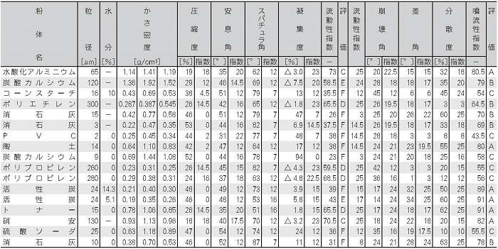 パウダーテスター測定値例(2)