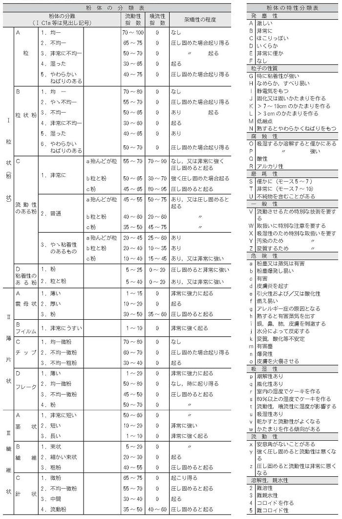 各種粉体粒体の特性表と用途の見方分類