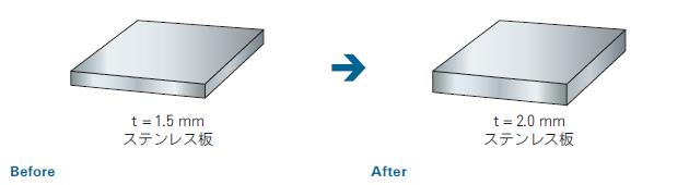 ステンレス板厚変更によるコストダウンのポイント