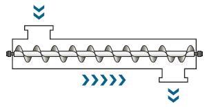水平型スクリューフィーダー