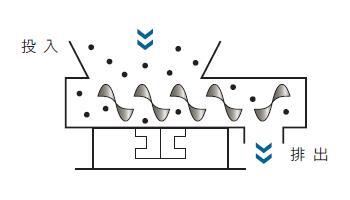振動スクリューフィーダー